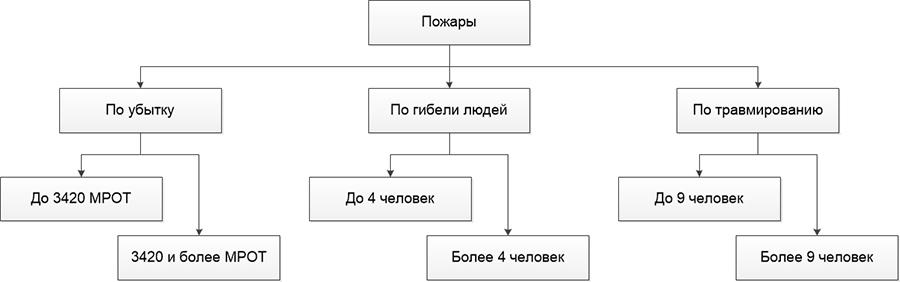Рис. 2. Классификация пожаров при их изучении