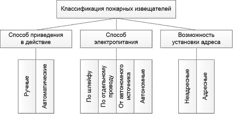Рис. 1. Общая классификация пожарных извещателей.