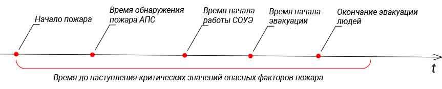Рис. 1. Временная диаграмма процесса эвакуации