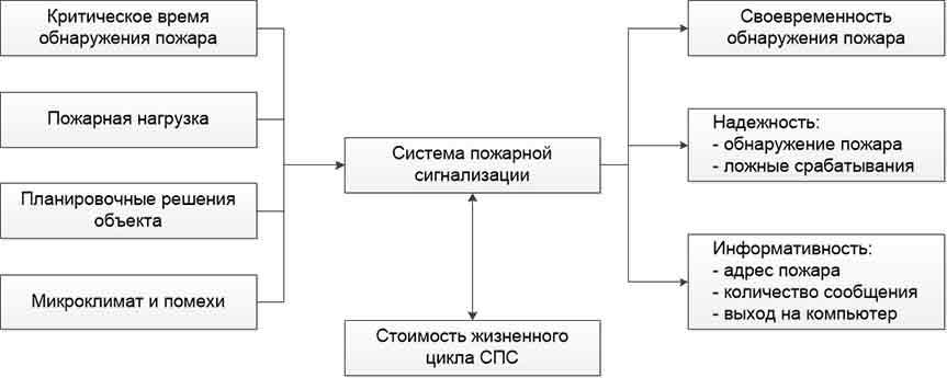 Рис. 2. Общая модель оценки эффективности системы АПС
