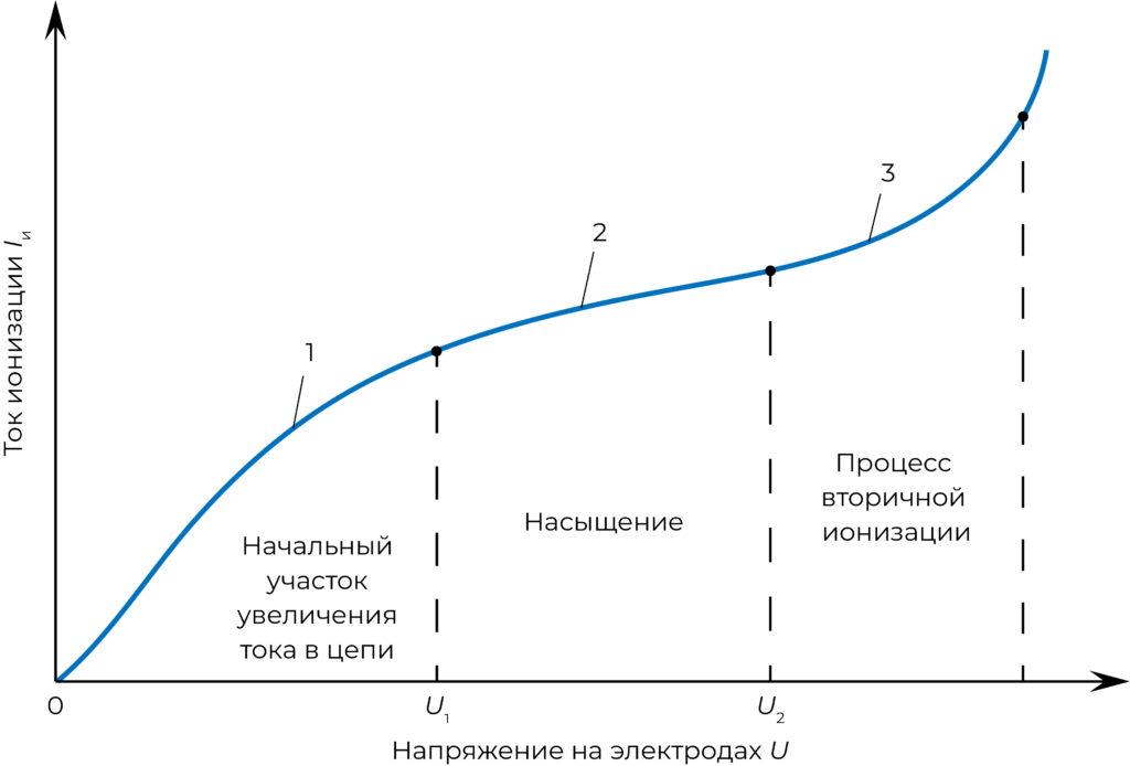 Рис. 2. Вольтамперная характеристика радиоизотопной камеры