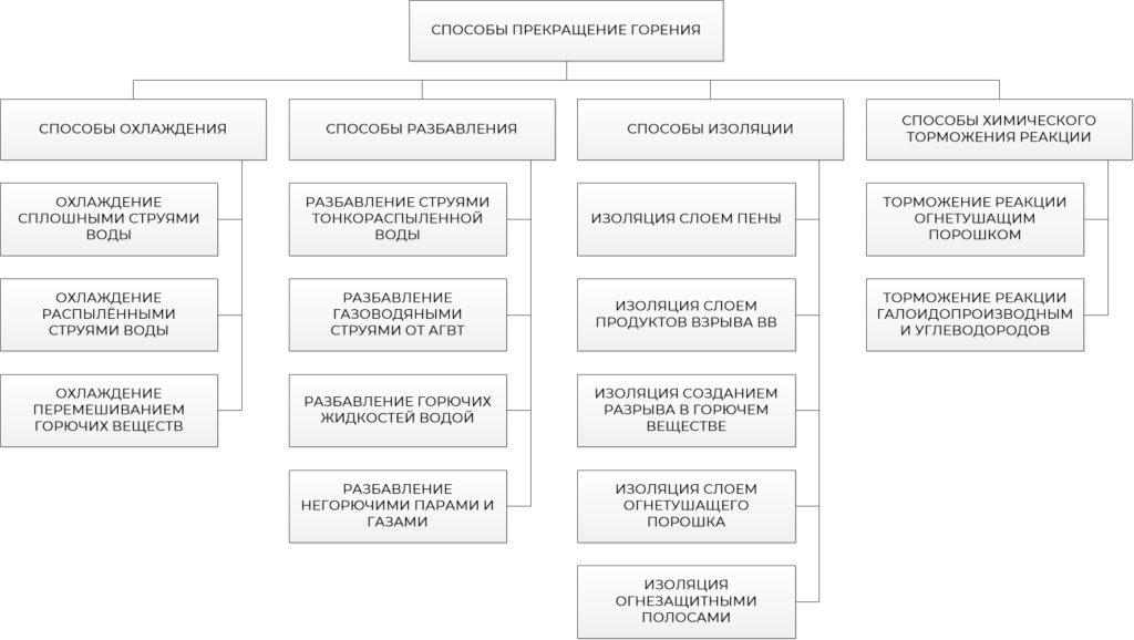 Рис. 2. Классификация способов прекращения горения