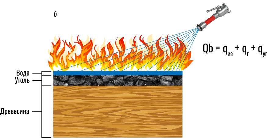 Рис. 4. Воздействие воды на горение древесины: а - сплошной (компактной) струей; б - распыленной струей