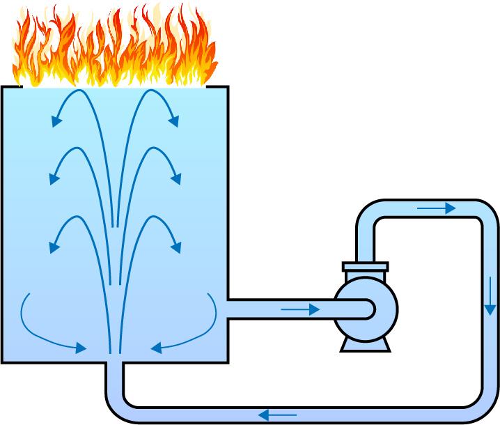 Рис. 5. Охлаждение горящей жидкости перемешиванием