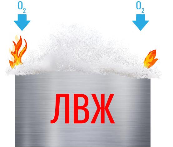 Рис. 6. Тушение горящих жидкостей пенами