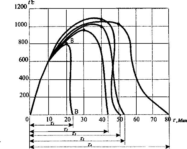 Рис 1. Зависимость температуры пожара в помещениях от времени.