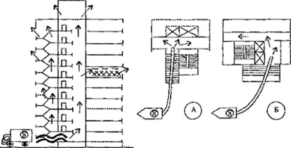 Рис. 2. Схема удаления дыма и варианты подачи воздуха в коммуникационные узлы многоэтажных зданий с помощью автомобиля АДУ.