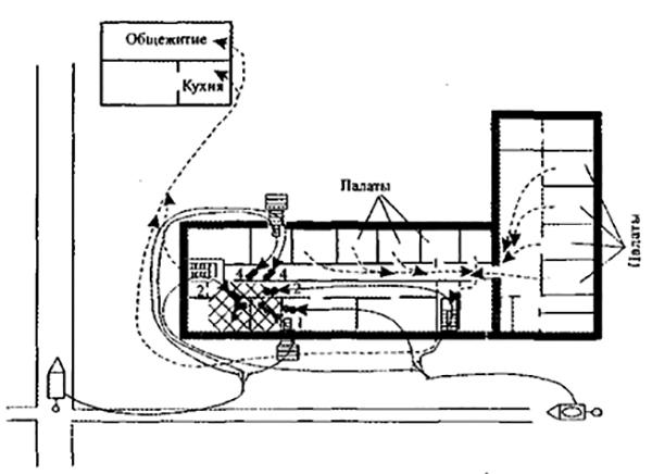 Рис 1. Схема тушения и эвакуации при пожаре в больнице (пунктиром показаны пути эвакуации).