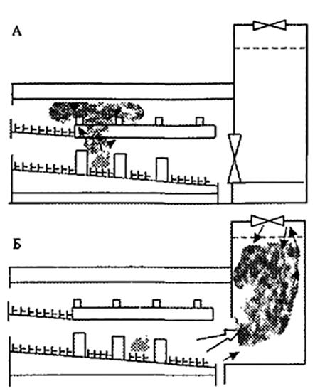 Рис 2. Схема развития пожара в зрительном зале: а) при закрытом портальном проеме; б) при открытом портальном проеме.