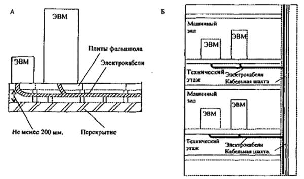 Рис 1. Прокладка кабелей в ВЦ: А - под фальшполом; Б - в кабельных шахтах и технологических этажах.