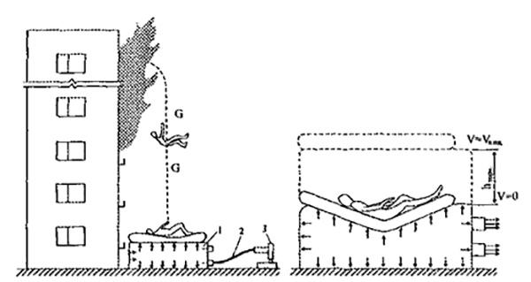 Рис 1. Принципиальная схема спасения человека с помощью воздушного амортизирующего устройства: 1 - амортизирующая подушка; 2 - рукав дымососа; 3 - дымосос.
