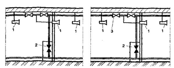 Рис. 3. Схема размещения пеногенераторов в отсеках кабельного тоннеля: 1 - пеногенераторы; 2 - задвижка; 3 - обратный клапан