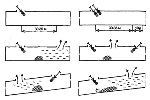 Рис. 4. Варианты подачи пены средней кратности в отсеки кабельных тоннелей