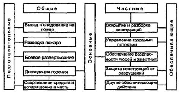 Рис. 2. Классификация боевых действий подразделений пожарной охраны.