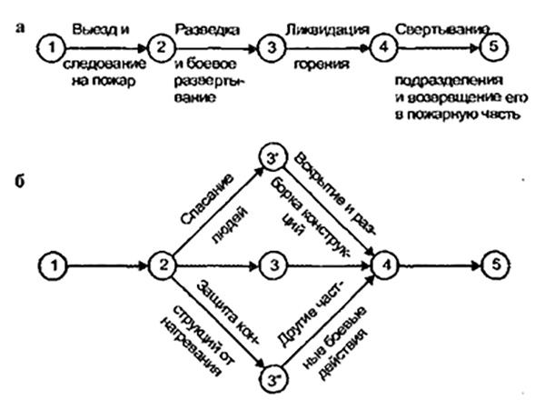 Рис. 3. Графики последовательности выполнения боевых действий одним подразделением: а - линейный график выполнения общих боевых действий (последовательный процесс); б - сетевой график выполнения общих и частных боевых действий (последовательно-параллельный процесс).