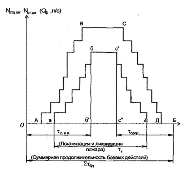 Рис. 4. Обобщенная графическая модель боевых действий нескольких подразделений.