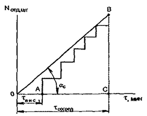 Рис. 1. График сосредоточения сил и средств (отделений) на тушение пожара
