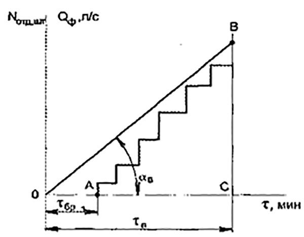Рис. 2. График введения сил и средств (стволов) на тушение пожара