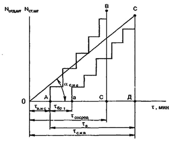 Рис. 3. График сосредоточения и введения сил и средств