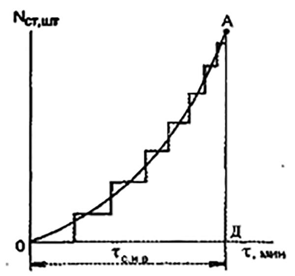 Рис. 4. График непрерывного процесса сосредоточения и введения сил и средств