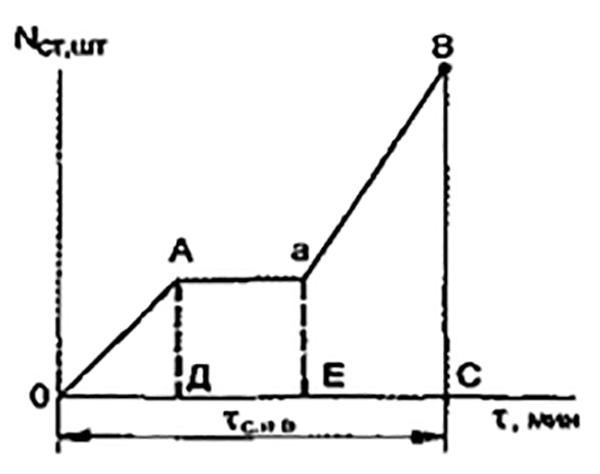 Рис. 5. График прерывного процесса сосредоточения и введения сил и средств