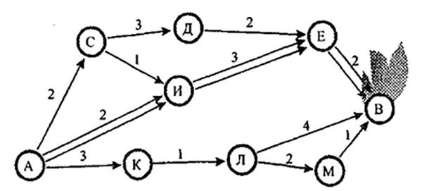 Рис 2. Сетевая модель возможных нескольких маршрутов следования подразделения из пожарной части А к месту пожара В