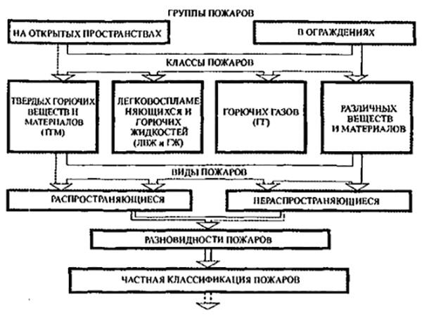 Рис 1. Общая классификация пожаров.