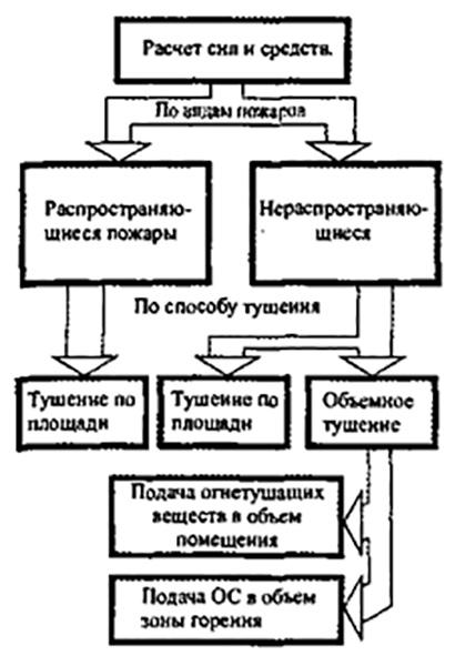 Рис 1. Классификация методов расчета сил и средств.