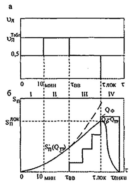 Рис 2. Стадии развития пожара с учетом фактора тушения: а - изменение линейной скорости распространения пожара; б - изменение площади пожара, требуемого и фактического расходов.