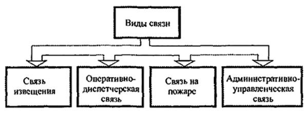 Рис 1. Виды связи по функциональному назначению.