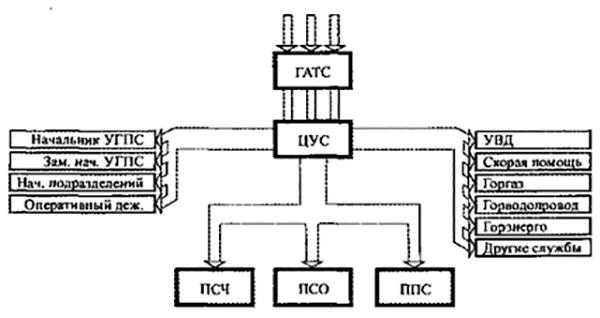 Рис 3. Схема телефонной оперативно-диспетчерской связи гарнизона.