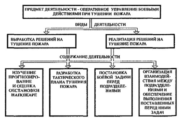 Рис. 1. Структурная схема деятельности РТП.