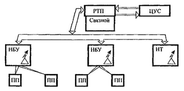 Рис. 3. Схема управления боевыми действиями на пожаре при отсутствии оперативного штаба.