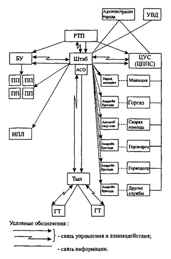 Рис 4. Схема управления и взаимодействия на пожаре при работе оперативного штаба.