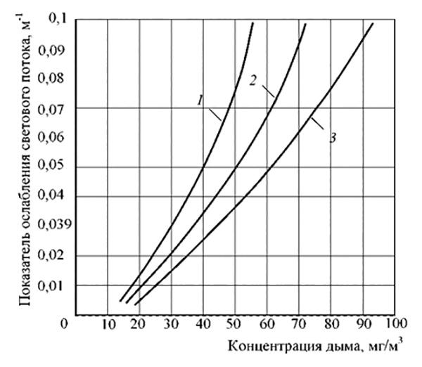 Рис. 2. Зависимость показателя ослабления светового потока от концентрации дыма: 1 - дым резины; 2 - дым ПВХ; 3 - дым древесины.