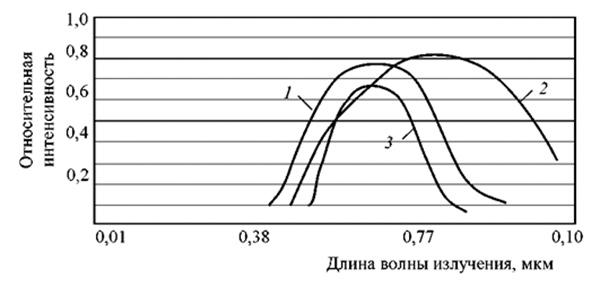 Рис. 3. Спектральные характеристики источников излучения: 1 - естественное излучение; 2 - излучение ламп накаливания; 3 - излучение ламп дневного света.