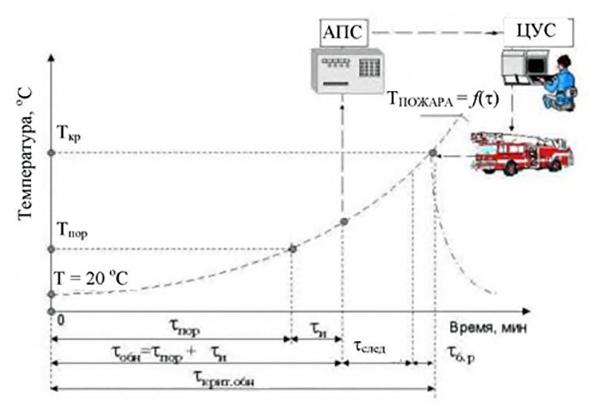 Рис. 1. Графическая модель функционирования системы АПС: Ткр, Тпор — критическая и пороговая температура; τпор — время достижения порога срабатывания АПИ; τобн — время обнаружения пожара, τкрит — время достижения критической температуры; τи — инерционность пожарного извещателя; τб.р — время боевого развертывания; τслед — время следования на пожар.