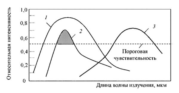 Рис. 1. Методы обеспечения помехозащищенности извещателей пламени: 1 - спектральная характеристика АПИ; 2 - спектральная характеристика излучения пламени; 3 - спектральная характеристика источника излучения.