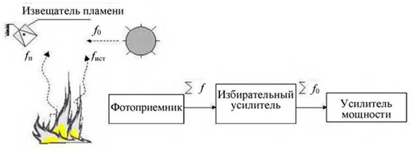 Рис. 2. Принцип электрической фильтрации: fп - частота излучения пожара; fист - частота источника света; fо - частота естественного освещения.