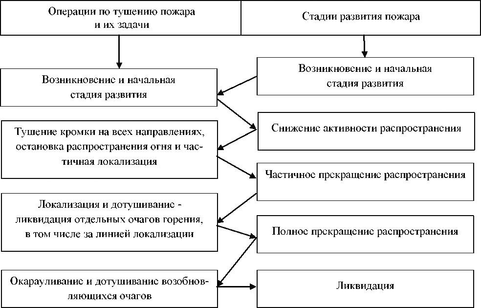 Схема развития лесного пожара и операции по его тушению