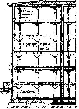 Устройство противопожарных поясов у наружной и внутренних стен холодильника