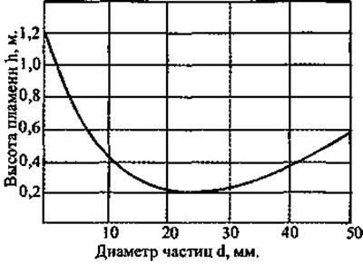 Зависимость высоты пламени от диаметра частиц засыпки