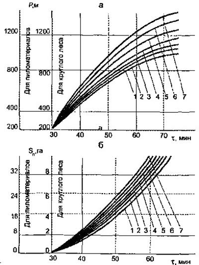 Изменение периметра (а) и площади (б) пожара во времени при скорости ветра