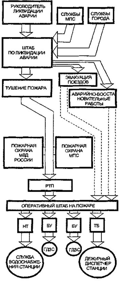 Структурная схема управления подразделениями при ликвидации аварии и пожара на железнодорожной станции