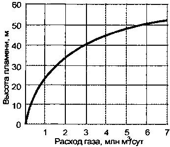 Зависимость высоты факела фонтана от дебита скважины