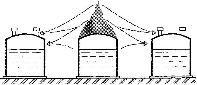 Схема переноса тепловой энергии на смежные резервуары