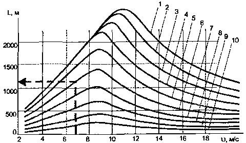 Дальность переноса высокотемпературных частиц в зависимости от скорости ветра при площади пожара