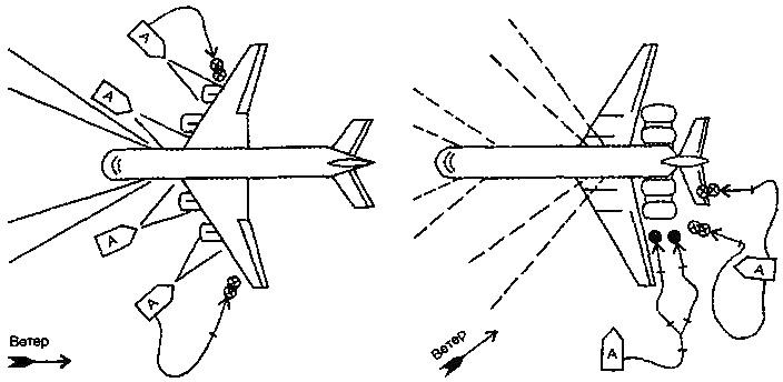 Схемы расстановки сил и средств при тушении самолетов