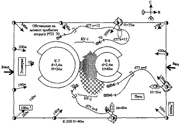 Схема расстановки сил и средств при тушении открытой технологической установки