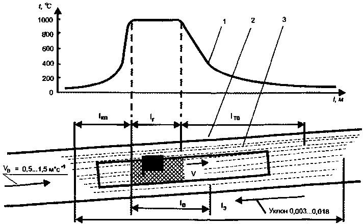 Схема обстановки при развитом пожаре подвижного состава в тоннеле